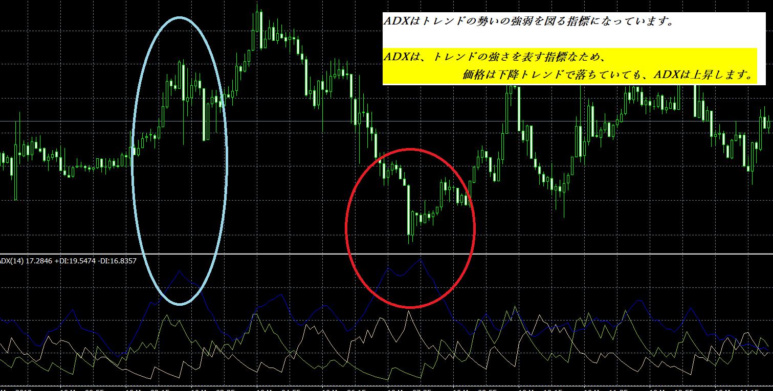 【バイナリーオプション攻略】ADXでトレンドを完全攻略(平均方向性指数)