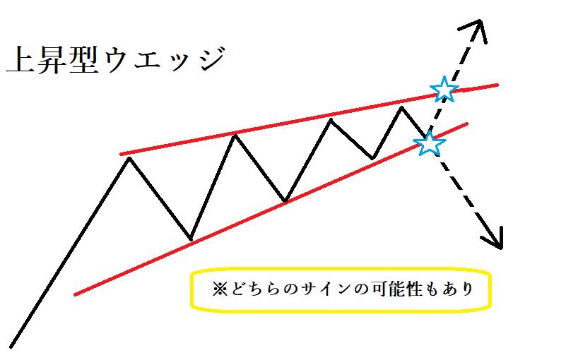 チャートパターンのフォーメーション分析で攻略!代表的なパターンを完全網羅!