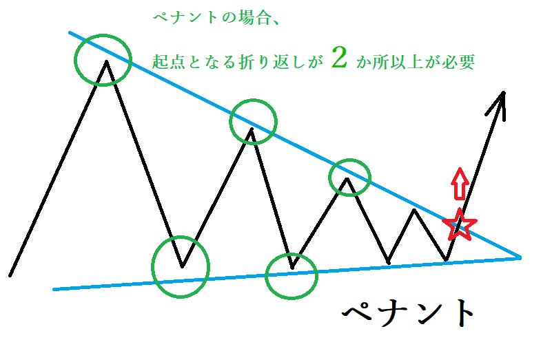 【バイナリーオプション必勝法】フラッグとペイントでチャートパターン攻略