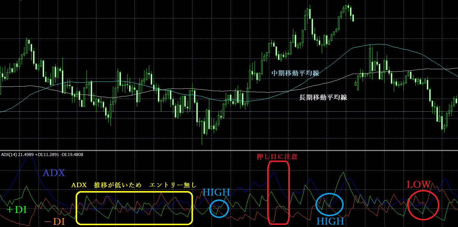 【バイナリーオプション必勝法】ADXと移動平均線でトレード完全攻略